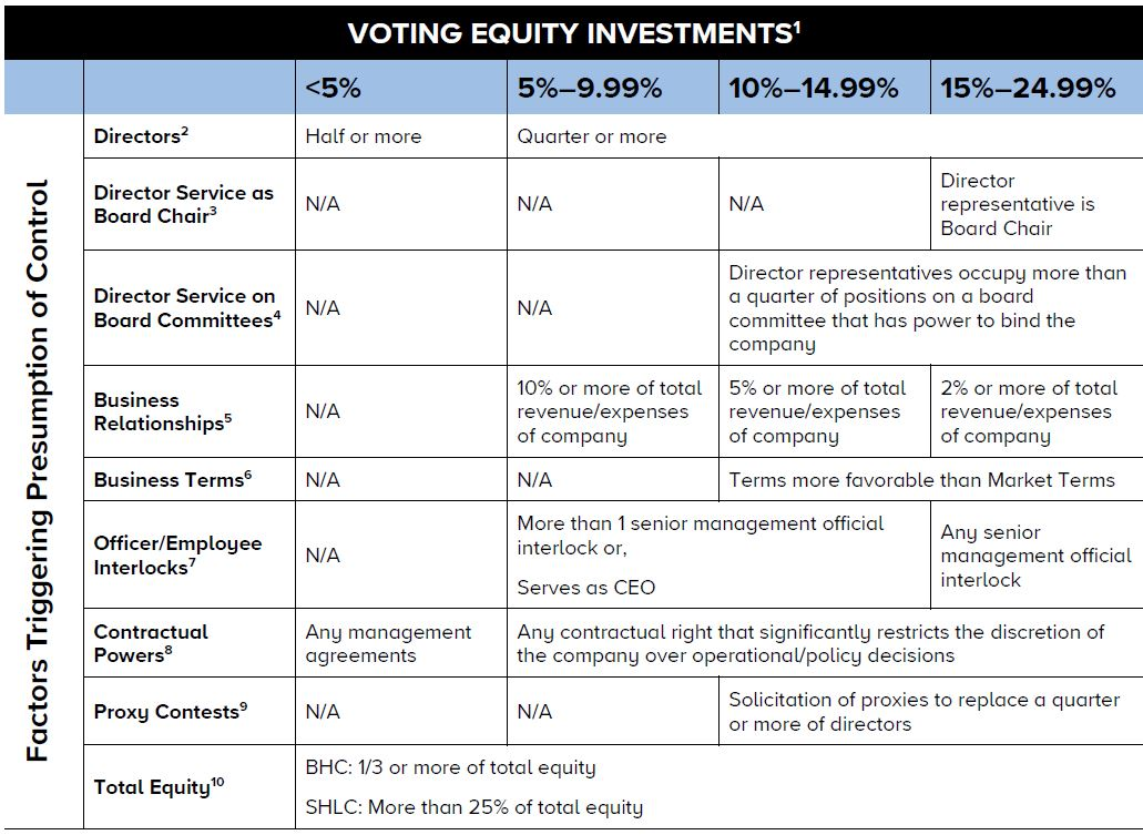 Voting Equity Investments Chart 3