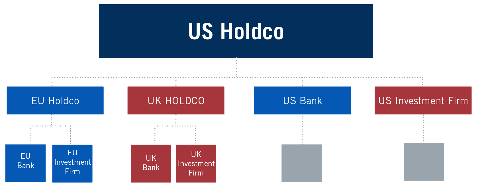 Implications for Non-EU Banking Groups of the EU's New ...